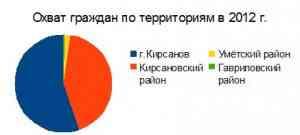 Охват граждан по территориям в 2012 г.