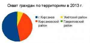 Охват граждан по территориям в 2013 г